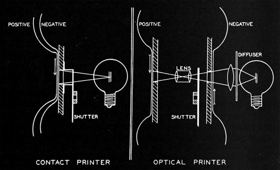 Diagram by Roscoe C. Hubbard illustrating the difference between early contact and optical printers. Image source: Journal of the Society of Motion Picture Engineers, February 1927.
